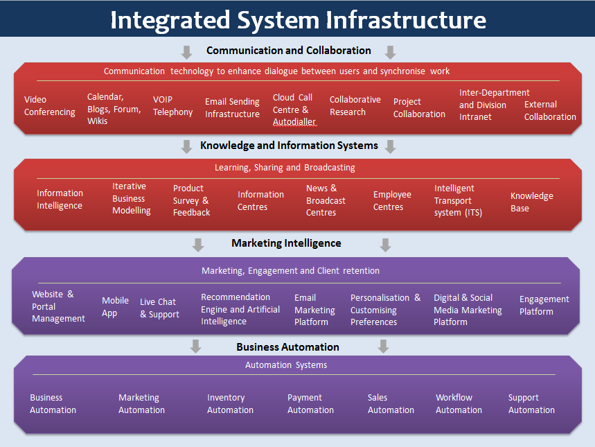 IntegratedSystemsInfrastructure-2-90percent-original