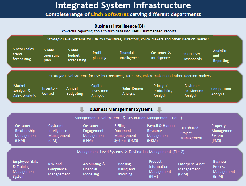 IntegratedSystemsInfrastructure-90percent